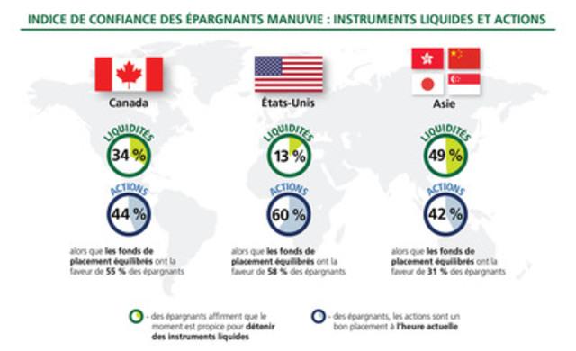 Indice de confiance des épargnants Manuvie : Instruments liquides et actions (Groupe CNW/Société Financière Manuvie)