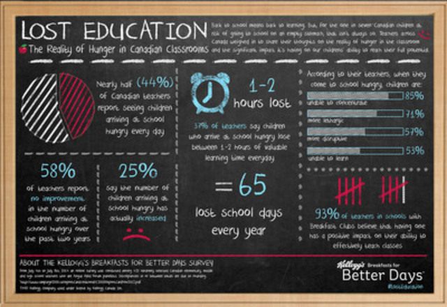 Lost Education: The Reality of Hunger in Canadian Classrooms (CNW Group/Kellogg Canada Inc.)