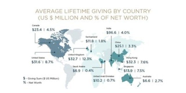 America's Billionaire Entrepreneurs Give Nearly US$180 Million In Lifetime, More Than Other UHNW Donor Groups (CNW Group/Arton Capital)