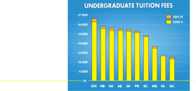 Since 1991 tuition fees have increased well above the rate of inflation. Had university tuition fees for domestic undergraduate students increased at the rate of inflation beginning in 1991 average tuition fees in Canada would be approximately $2,130, well below the current average of $5,366. (CNW Group/Canadian Federation of Students)