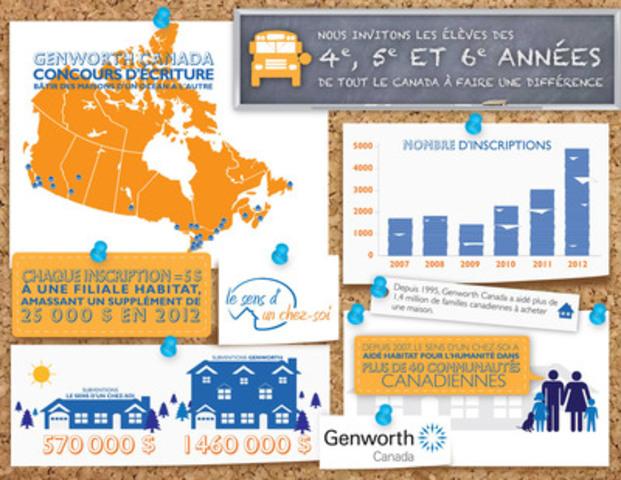 Impact du concours Genworth Canada Le sens d'un chez soi (Groupe CNW/Genworth MI Canada)
