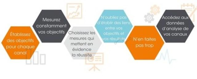 Six Conseils pour mesurer le rendement d'un communiqué sur de multiples canaux (Groupe CNW/Groupe CNW Ltée)