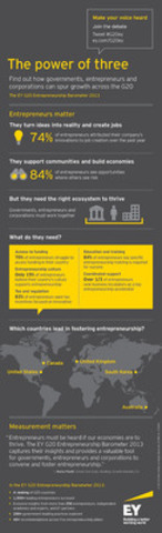 The power of three: Find out how governments, entrepreneurs and corporations can spur growth across the G20 (CNW Group/EY (Ernst & Young))