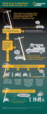 How to react if powerlines come down on your car. (CNW Group/Toronto Hydro Corporation)