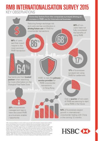 HSBC Annual Renminbi Survey - 2015 (CNW Group/HSBC Bank Canada)
