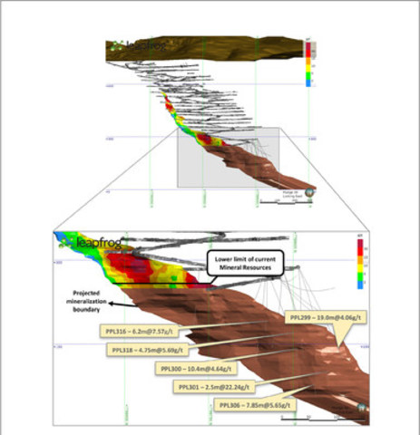 Figure 3 - Detail of lower limb of BFII ore body in a north-south cross section (looking east). Current primary development is represented by dark gray and newly reported drill holes by light gray lines. The yellow boxes contain some of the representative intersections listed in Table 1. The brown shaded area represents in BFII an indication of the down-dip continuity of mineralized zones projected beyond the lower boundary of the current Mineral Resources. This visualization of the mineralization trend does not represent the Mineral Resources estimation at this time and rather the interpreted wireframe boundary of the BFII mineralization. (CNW Group/Jaguar Mining Inc.)