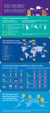 Guide de KPMG sur les coûts d'exploitation à l'étranger (Groupe CNW/KPMG LLP)