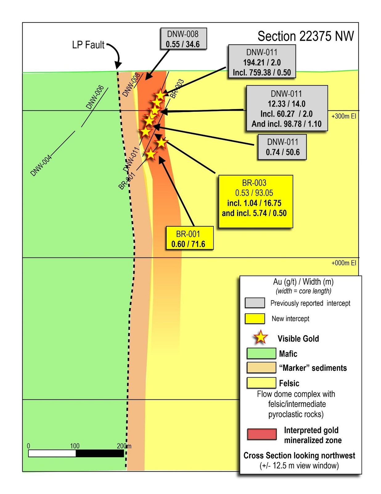 Figure 6: Cross section 22375 through the Bear-Rimini Discovery Zone.  The zone is characterized by wide intervals of lower-grade gold mineralization, surrounding steeply-plunging high-grade gold zones.
