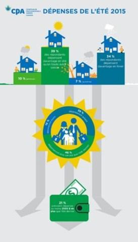 Infographique : Dépenses de l'été 2015 (Groupe CNW/CPA Canada)