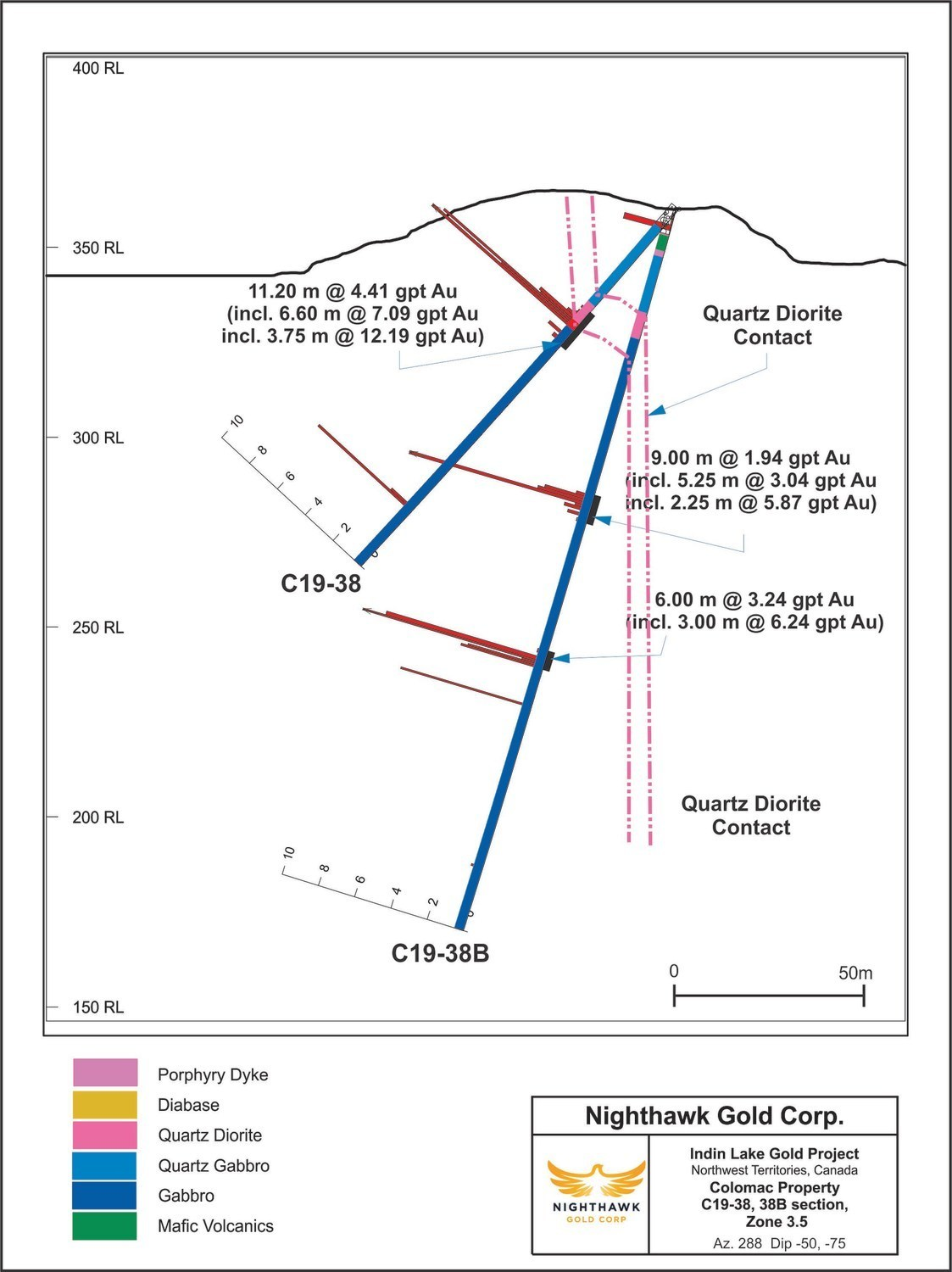 Figure 4. Cross Section – Zone 3.5 – Drillholes C19-38 and C19-38B (CNW Group/Nighthawk Gold Corp.)