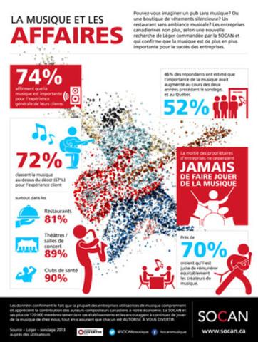 Une nouvelle recherche confirme que la musique est de plus en plus importante pour le succès des entreprises. (Groupe CNW/SOCAN)