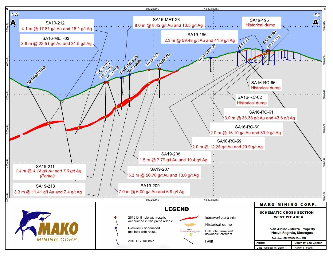 Schematic Cross Section - West Pit Area (CNW Group/Mako Mining Corp.)
