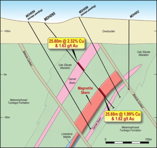 Figure 3. MDH095 with two intervals reported from Garnet Skarn Zone and Magnetite Skarn Zone, MDH096 is pending assay with MDH-94 ongoing. (CNW Group/RTG Mining Inc.)