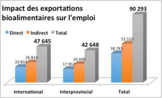 Impact des exportations bioalimentaires sur l'emploi  (Groupe CNW/Groupe Export agroalimentaire Québec Canada)