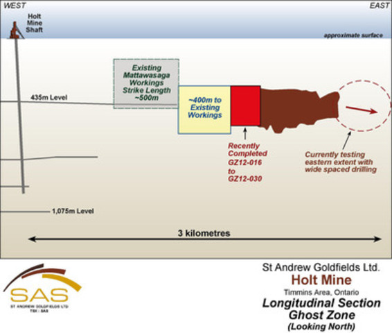 Ghost Zone Long Section Location (CNW Group/St Andrew Goldfields Ltd.)