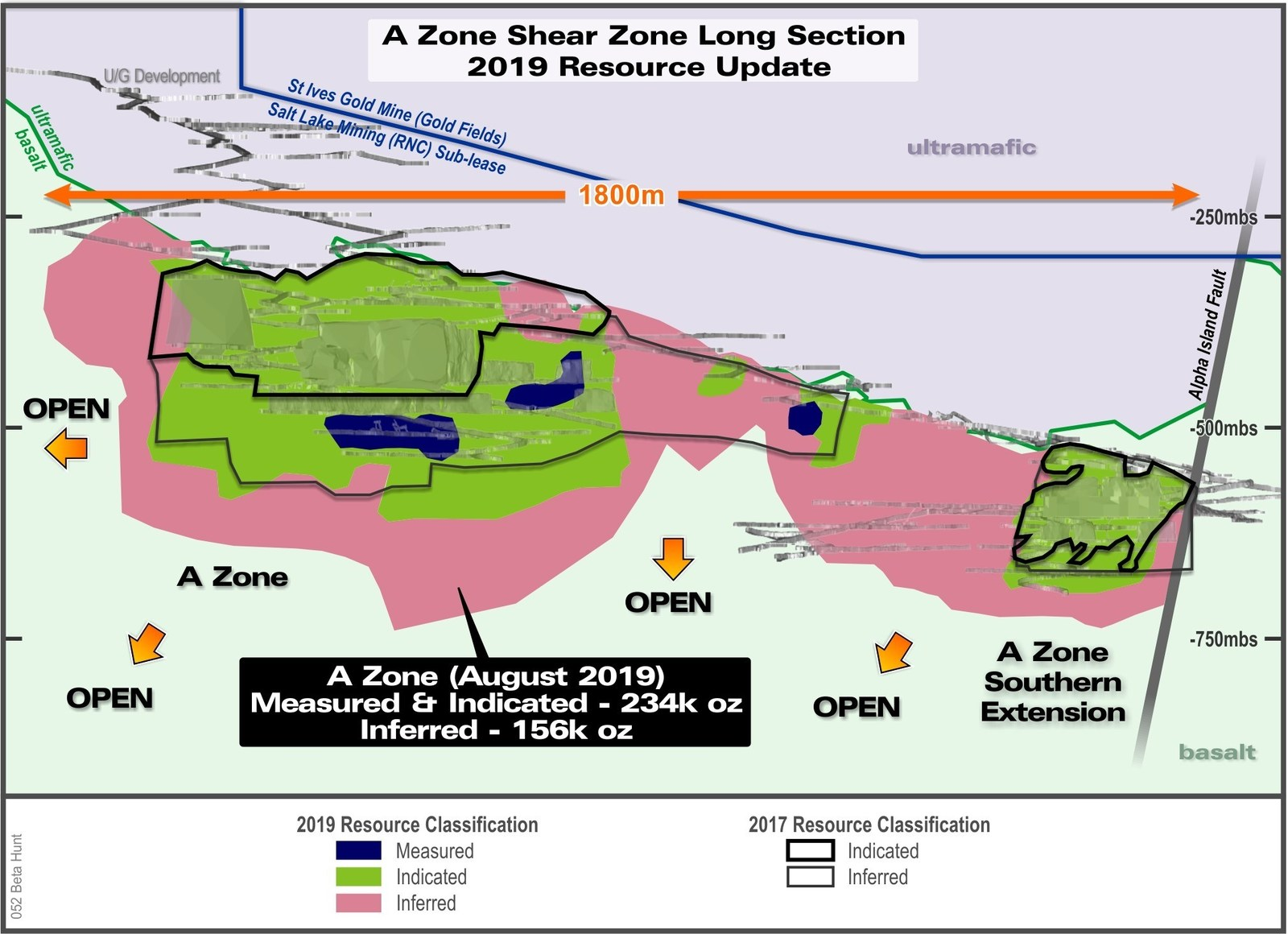 Figure 3: Long section of the A Zone Mineral Resource colour-coded for 2019 resource classification and compared to December 31, 2017 mineral resource estimate.  Note that all material mined has been depleted from resource.