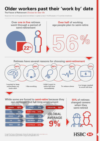 Infographic - HSBC's Future of Retirement: Choices for later life (CNW Group/HSBC Bank Canada)