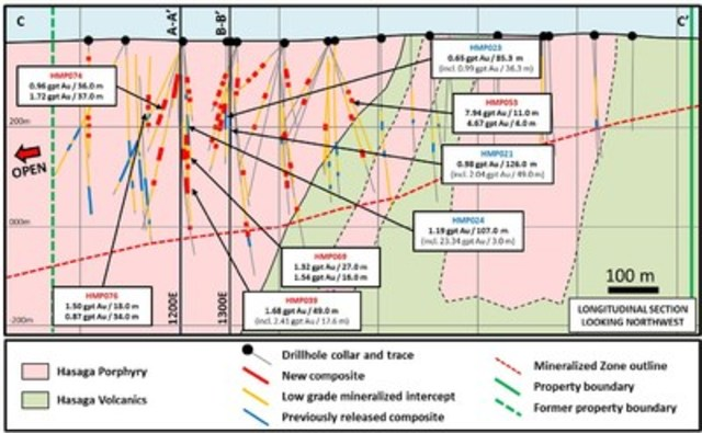 Figure 4: Longitudinal View C-C' of Hasaga Porphyry (CNW Group/Premier Gold Mines Limited)