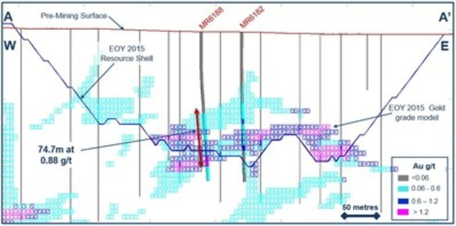 Figure 2. Cross-section through the Terry Zone North area showing drill results from the 2016 exploration drill program at the Marigold mine, Nevada, U.S. (CNW Group/Silver Standard Resources Inc.)
