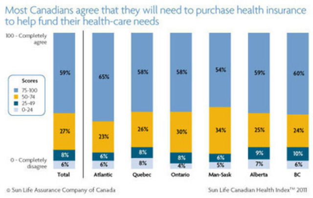 Eighty-six per cent of Canadians agree they will need to purchase health insurance to help fund their healthcare needs as the public system will not be able to maintain current funding levels as the population ages and costs rise. (CNW Group/Sun Life Financial Inc.)