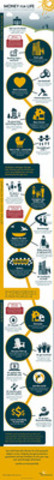 Money for Life Infographic (CNW Group/Sun Life Financial Inc.)