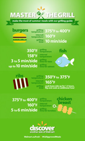 Master The Grill: Make the most of summer meals with Walmart's grilling guide. (CNW Group/Walmart Canada)