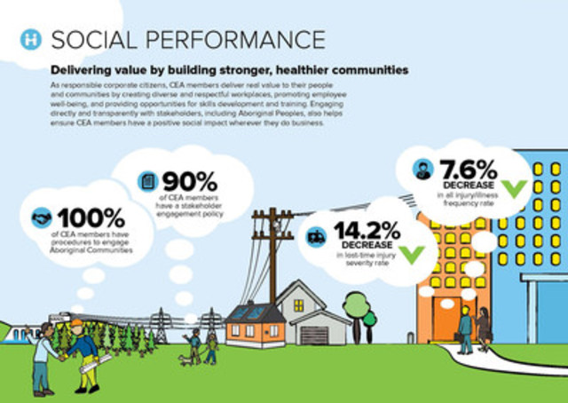 Social Performance Infographic (CNW Group/Canadian Electricity Association)
