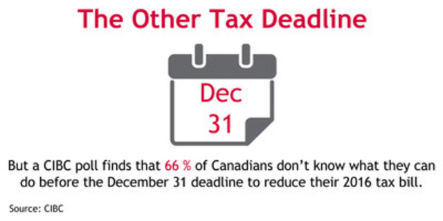 Three-quarters of Canadians risk missing out on 2016 tax savings: CIBC Poll (CNW Group/Canadian Imperial Bank of Commerce)