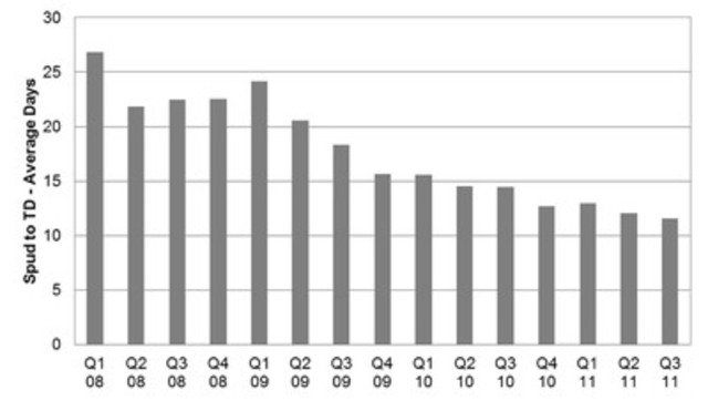 Ultra Petroleum's spud to TD average over the past three years. (CNW Group/Ultra Petroleum Corp.)