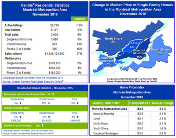 Centris® Residential Sales Statistics – November 2016 (CNW Group/Greater Montréal Real Estate Board)