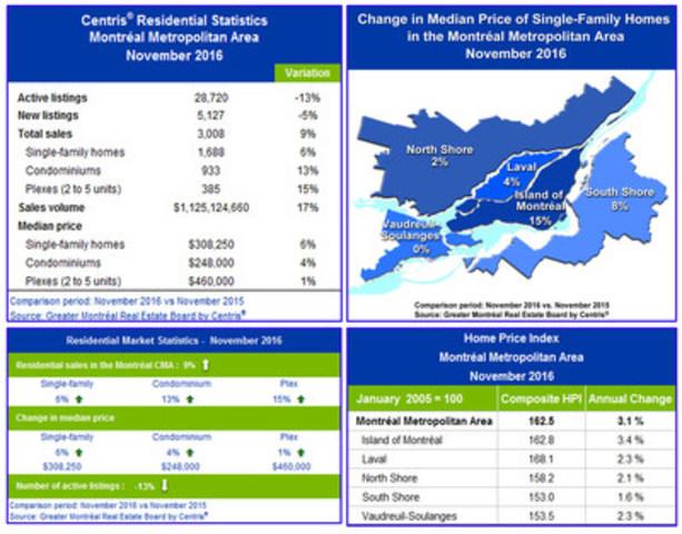 Centris® Residential Sales Statistics – November 2016 (CNW Group/Greater Montréal Real Estate Board)