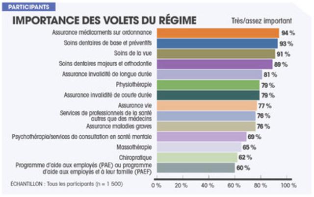 Importance des volets du régime (Groupe CNW/Sanofi-aventis Canada Inc.)