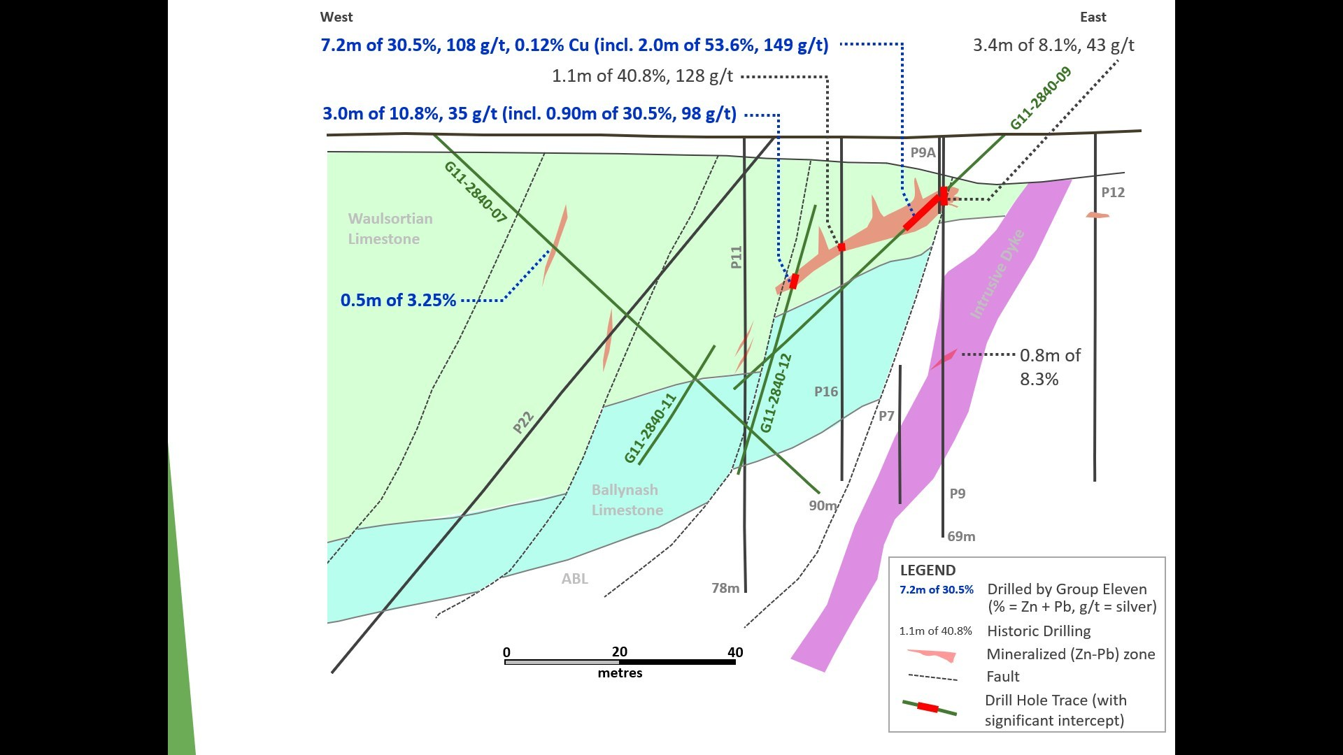 Exhibit 8. Cross-Section (D-D') Across Main Lens at Carrickittle Prospect, PG West Project, Ireland (CNW Group/Group Eleven Resources Corp.)
