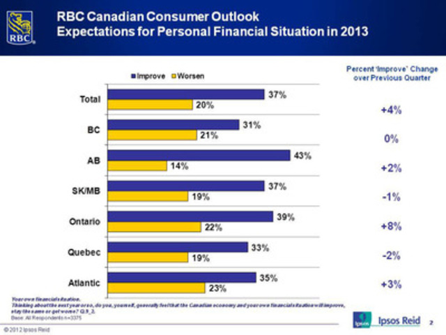 RBC Canadian Consumer Outlook - Expectations for Personal Financial Situation in 2013 (CNW Group/RBC)
