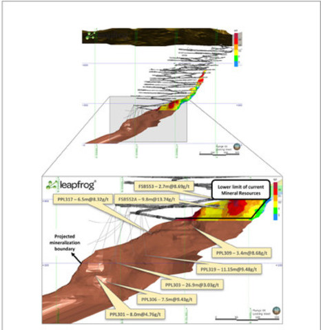 Figure 2 - Detail of upper limb of BFII ore body in a north-south cross section (looking west). Current primary development is represented by dark gray and newly reported drill holes by light gray lines. The yellow boxes contain some of the representative intersections listed in Table 1. The brown shaded area represents in BFII an indication of the down-dip continuity of mineralized zones projected beyond the lower boundary of the current Mineral Resources. This visualization of the mineralization trend does not represent the Mineral Resources estimation at this time and rather the interpreted wireframe boundary of the BFII mineralization. (CNW Group/Jaguar Mining Inc.)