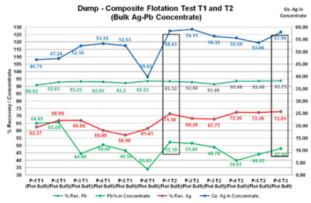 Dump - Composite Flotation Test T1 and T2 (Bulk Ag-Pb Concentrate) (CNW Group/Vena Resources Inc.)