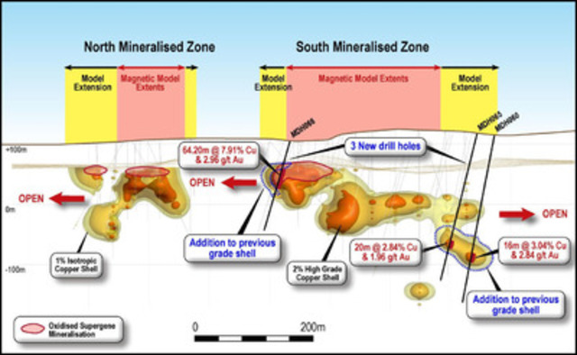 Figure 2 - Schematic long section showing isotropic copper grade shells, location of drill holes and significant intercepts of this release and the extension to the magnetic model that has been achieved to date. (CNW Group/RTG Mining Inc.)