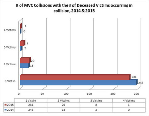 # of MVC Collisions with the # of Deceased Victims occurring in collision, 2014&2015 (CNW Group/Ontario Provincial Police)