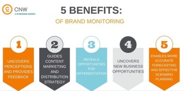 Five Benefits of Brand Monitoring (CNW Group/CNW Group Ltd.)