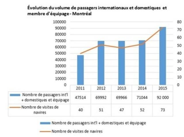 Évolution du volume de passagers internationaux et domestiques et membres d'équipage - Montréal (Groupe CNW/Tourisme Montréal)
