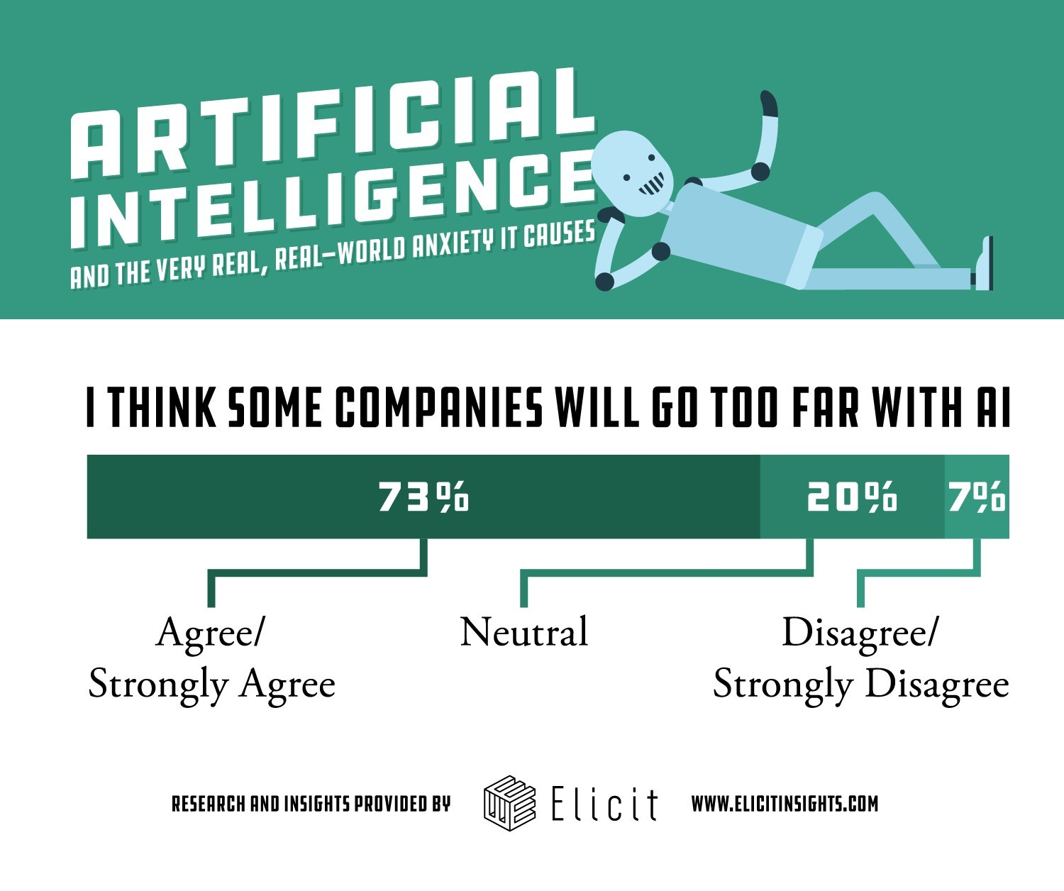 Nearly three-quarters of consumers think companies will go too far with artificial intelligence.