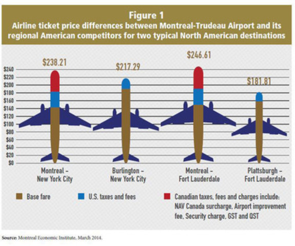 Airline ticket price differences between Montreal-Trudeau Airport and its regional American competitors for two typical North American destinations (CNW Group/Montreal Economic Institute)