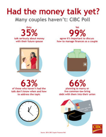 Money shouldn't be a taboo topic but most new couples avoid having the talk: CIBC Poll (CNW Group/CIBC - Consumer Research and Advice)