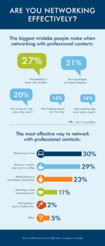 OfficeTeam Survey: Managers Say Not Keeping In Touch is Biggest Networking Mistake (CNW Group/OfficeTeam)