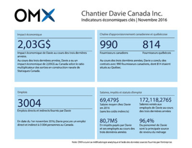 Chantier Davie, le plus grand constructeur naval au Canada et celui possédant la plus grande capacité de production, a eu un impact économique de 2,03G$ au Canada au cours des trois dernières années, selon le ratio multiplicateur des sorties en construction navale de Statistiques Canada. (Groupe CNW/Chantier Davie Canada Inc.)