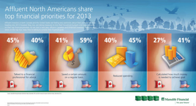 Affluent North American Investors Believe They Are Financially On Track(CNW Group/Manulife Financial Corporation)