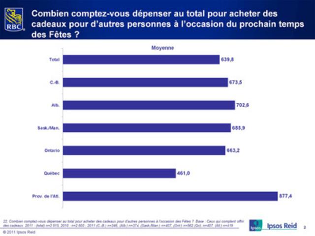 Les Canadiens prévoient dépenser plus pour les cadeaux cette année (Groupe CNW/RBC (French))