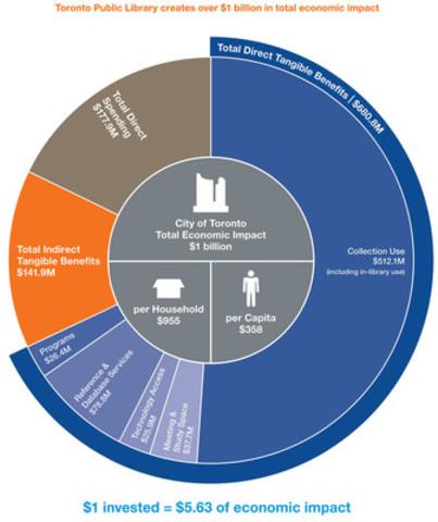 Toronto Public Library creates over $1 billion in total economic impact (CNW Group/Toronto Public Library)