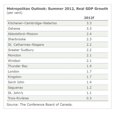 This table provides economic growth rates for 15 small and medium-sized Canadian cities from the Conference Board of Canada's Metropolitan Outlook-Summer 2012, released today. (CNW Group/CONFERENCE BOARD OF CANADA)