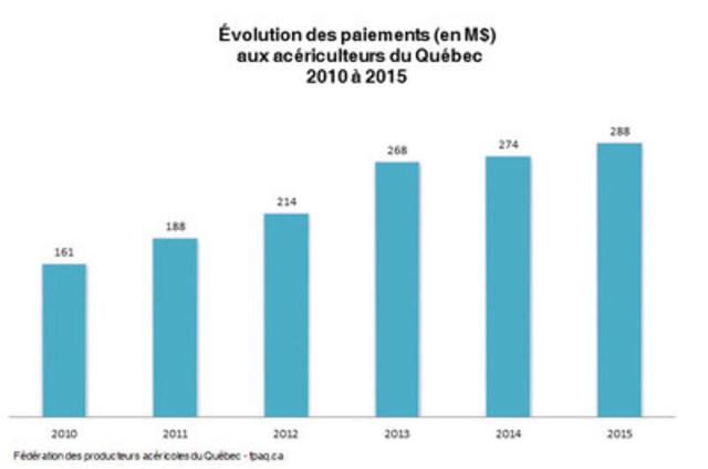 Évolution des paiements (en M$) aux acériculteurs du Québec 2010 à 2015 (Groupe CNW/Fédération des producteurs acéricoles du Québec)